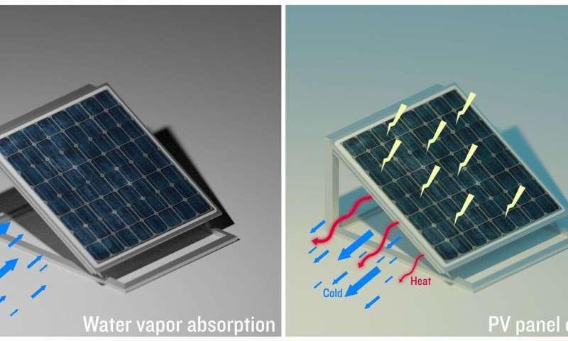 吸水凝胶可以使太阳能电池板冷却