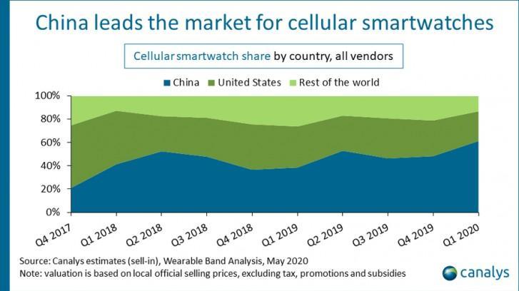 2020年第一季度全球智能手表出货量增长了12%