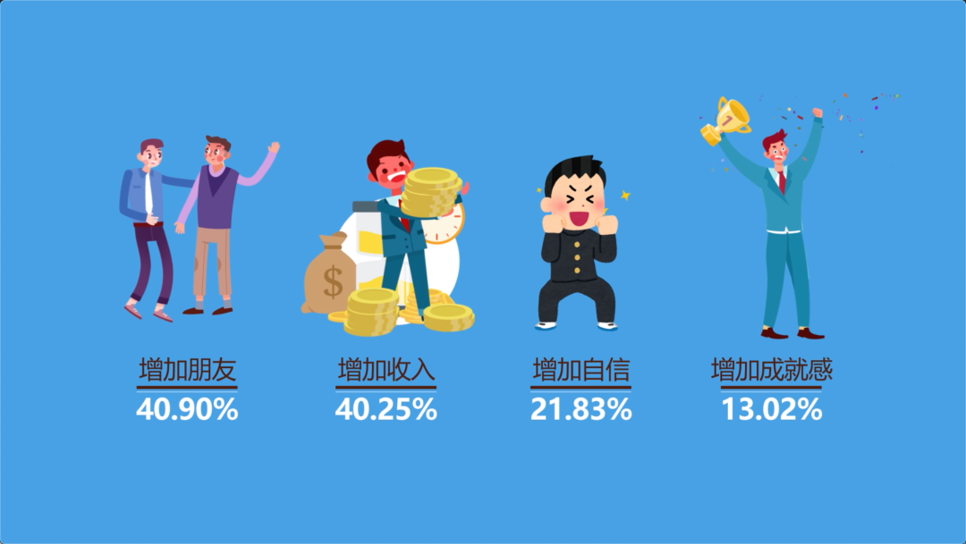 调查称年入12至20万幸福感最高 人在什么年龄段感到幸福