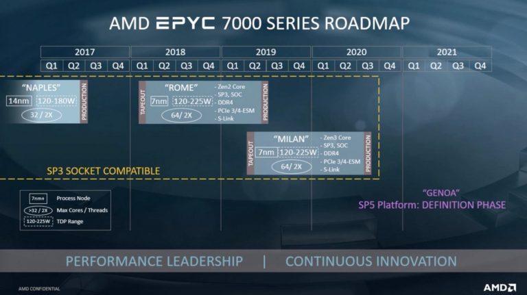 与前代产品相比AMD Epyc Milan的性能可提高20%