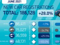 制造商的长期停产使第二季度汽车销量与大流行前水平相去甚远